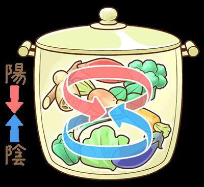 鍋の中で起こっている「陰陽調和」